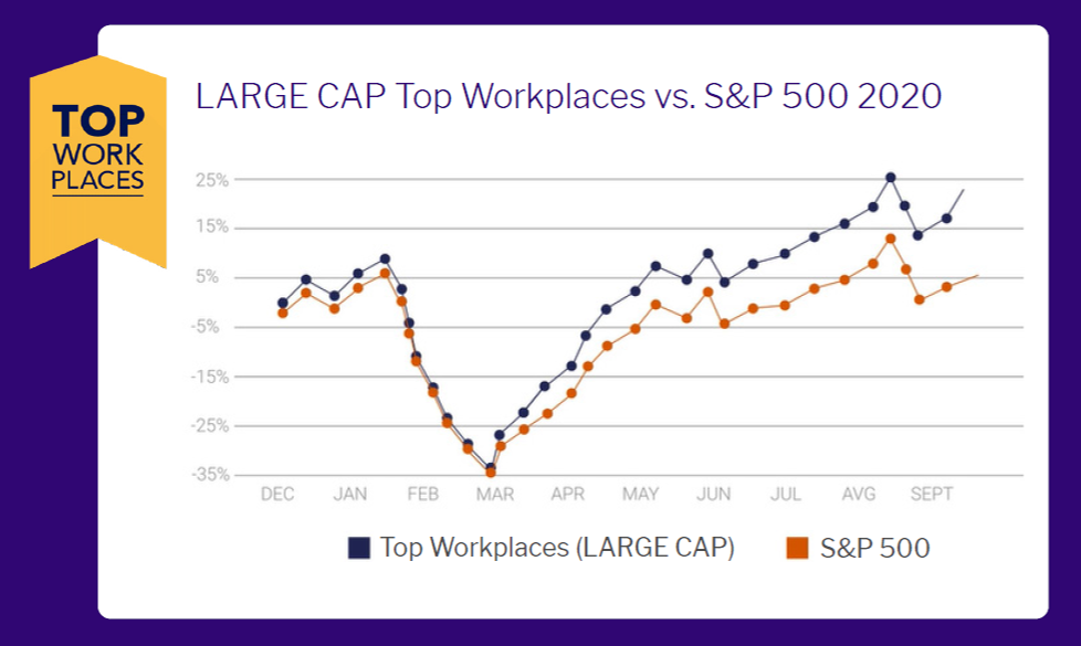 Top Workplaces Outperform the Market