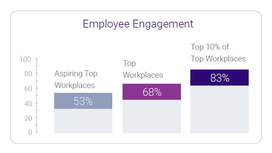 Employee engagement 2021